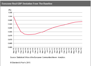 Eurozone Real GDP